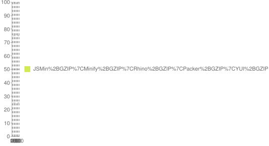 График сжатия JS-файлов относительно GZIP